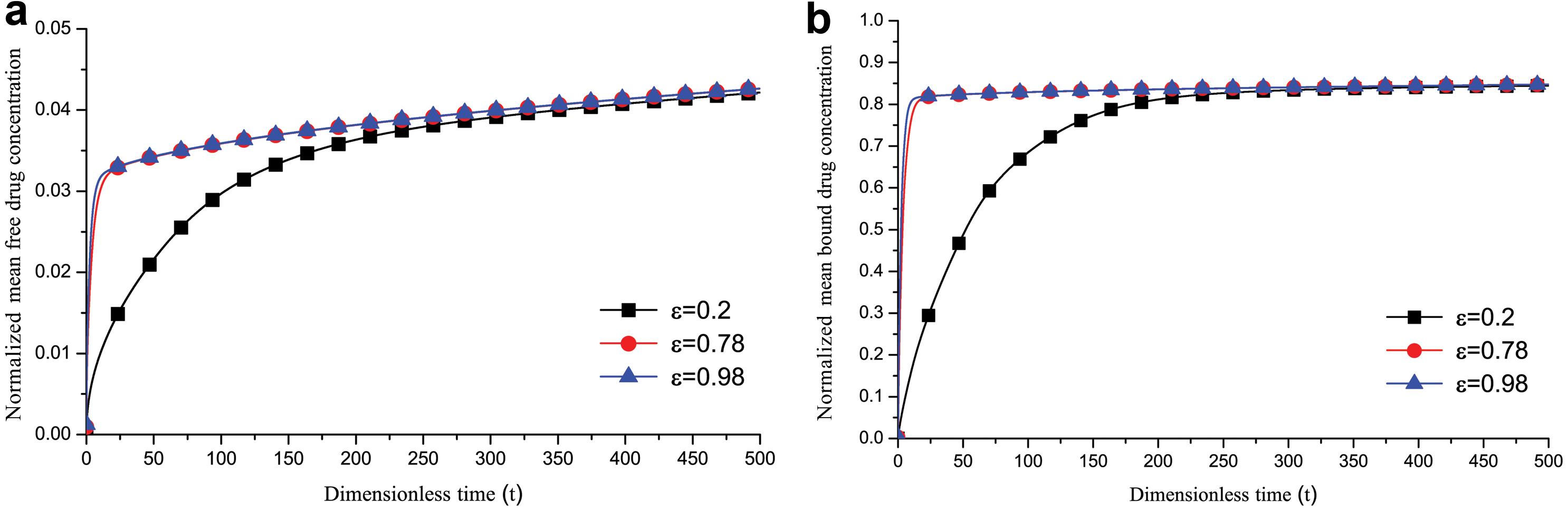 Temporal variation of normalized mean drug concentration for different porosities (ε) at <italic>Pe<sub>T</sub></italic> = 2, <italic>Da</italic> = 40 and <italic>t</italic> = 500.