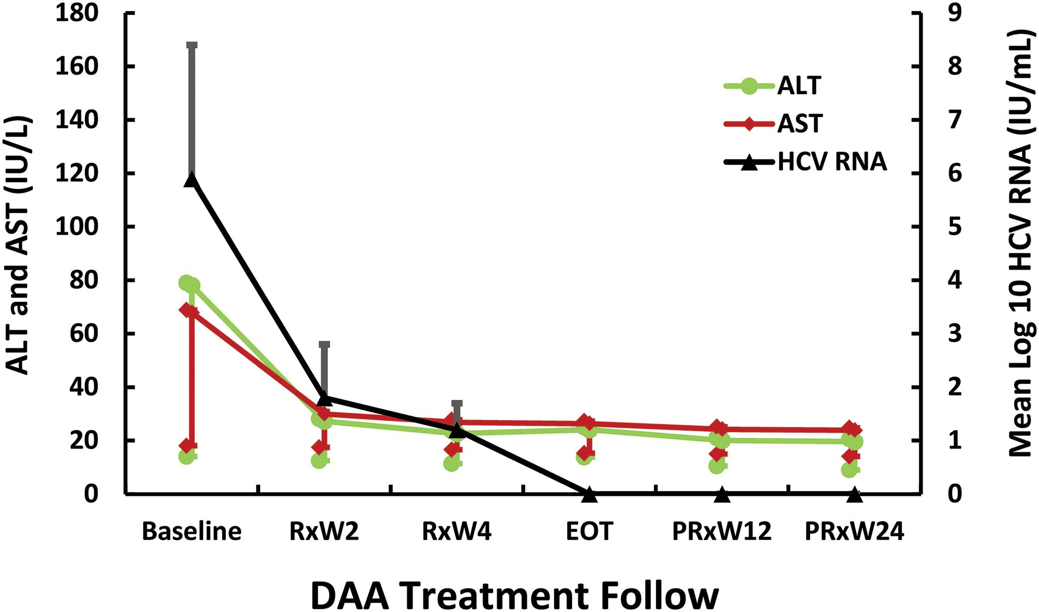 Dynamic changes of mean HCV RNA, ALT and AST during and after DAA treatment.
