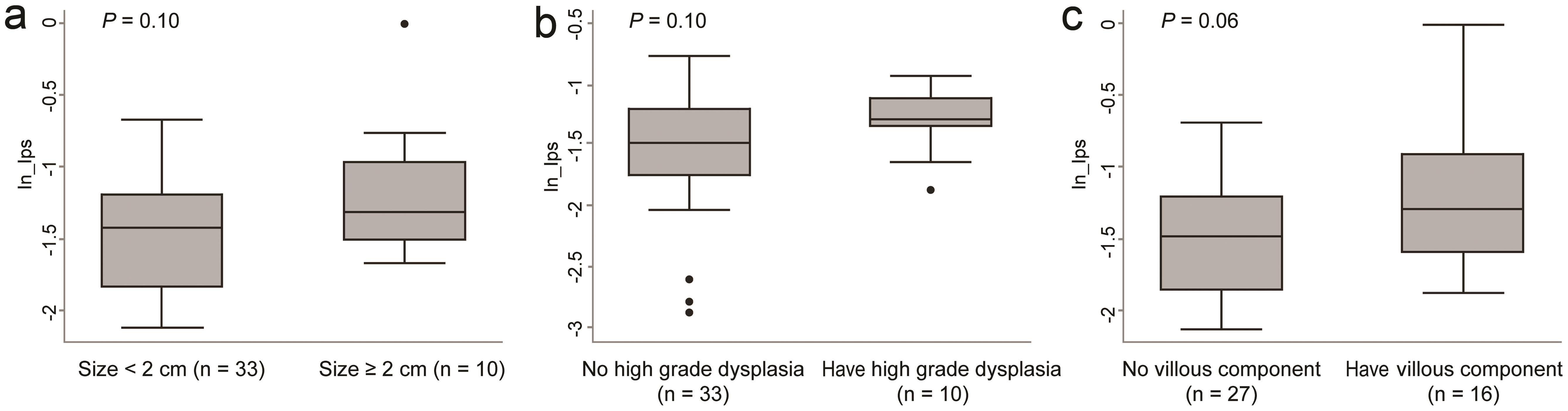 Box-plot shows the difference in transformed LPS values based on the characteristics of the adenoma.