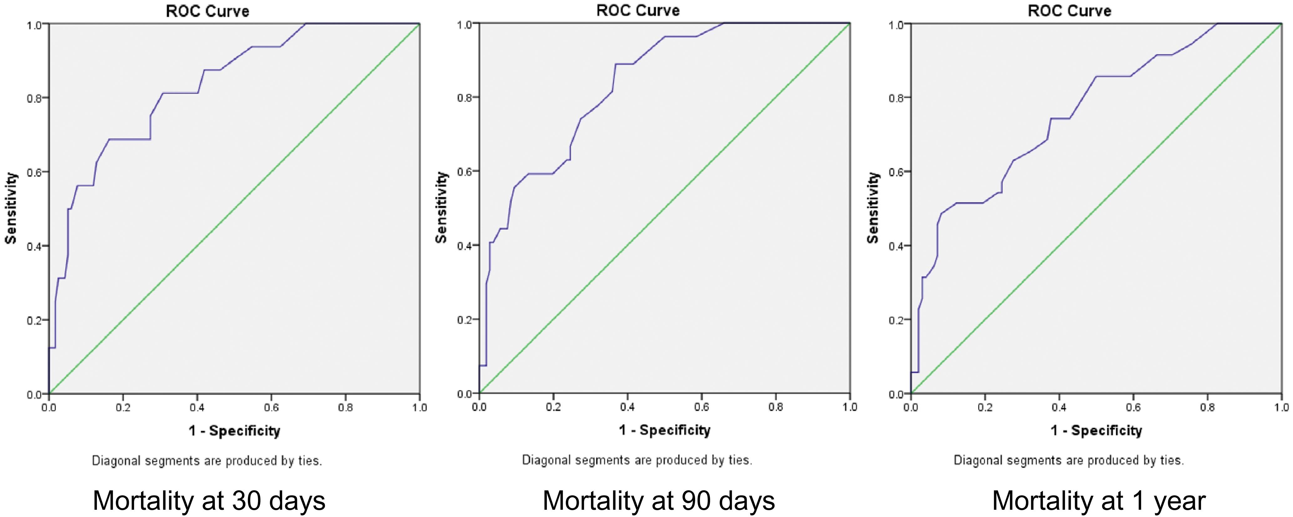 Receiver operating characteristic curves for MELD score predicted mortality.