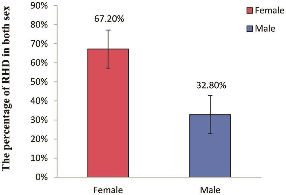 Incidence rate between male/female patients with rheumatic heart disease.