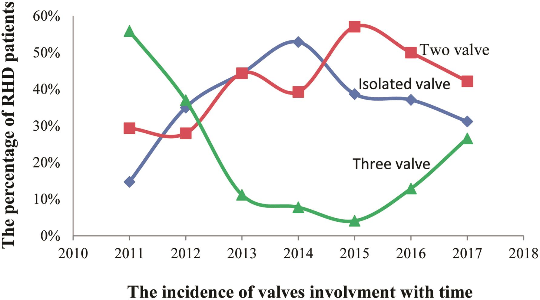 Prevalence of valvular abnormality in patients with rheumatic heart disease.