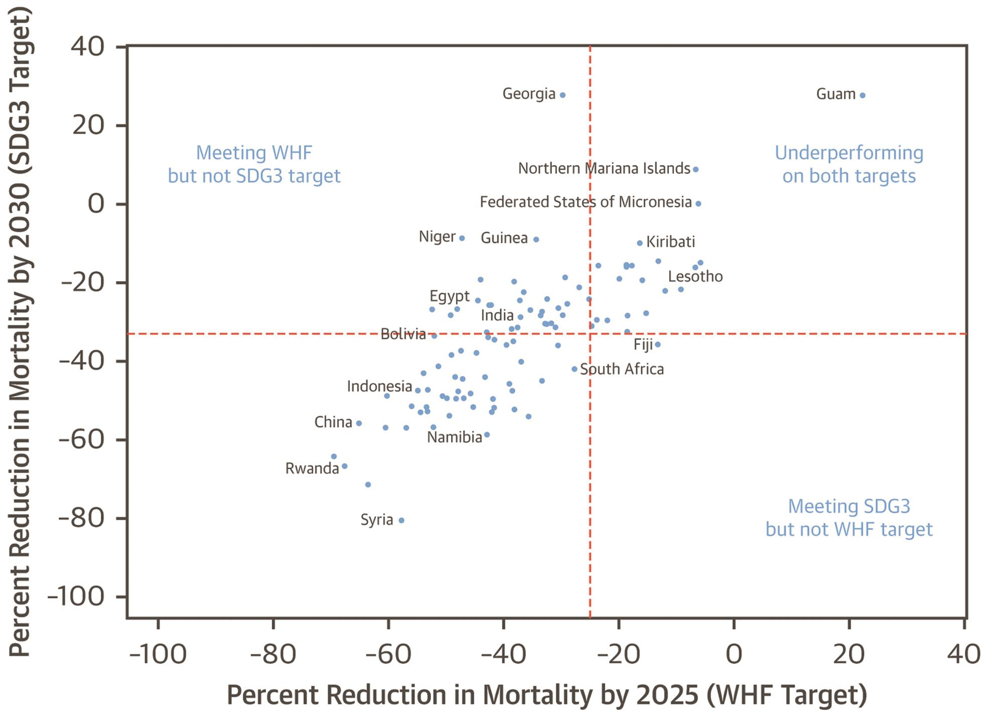 Projected decrease in age-specific mortality from rheumatic heart disease based on country trends from 2000 to 2015.
