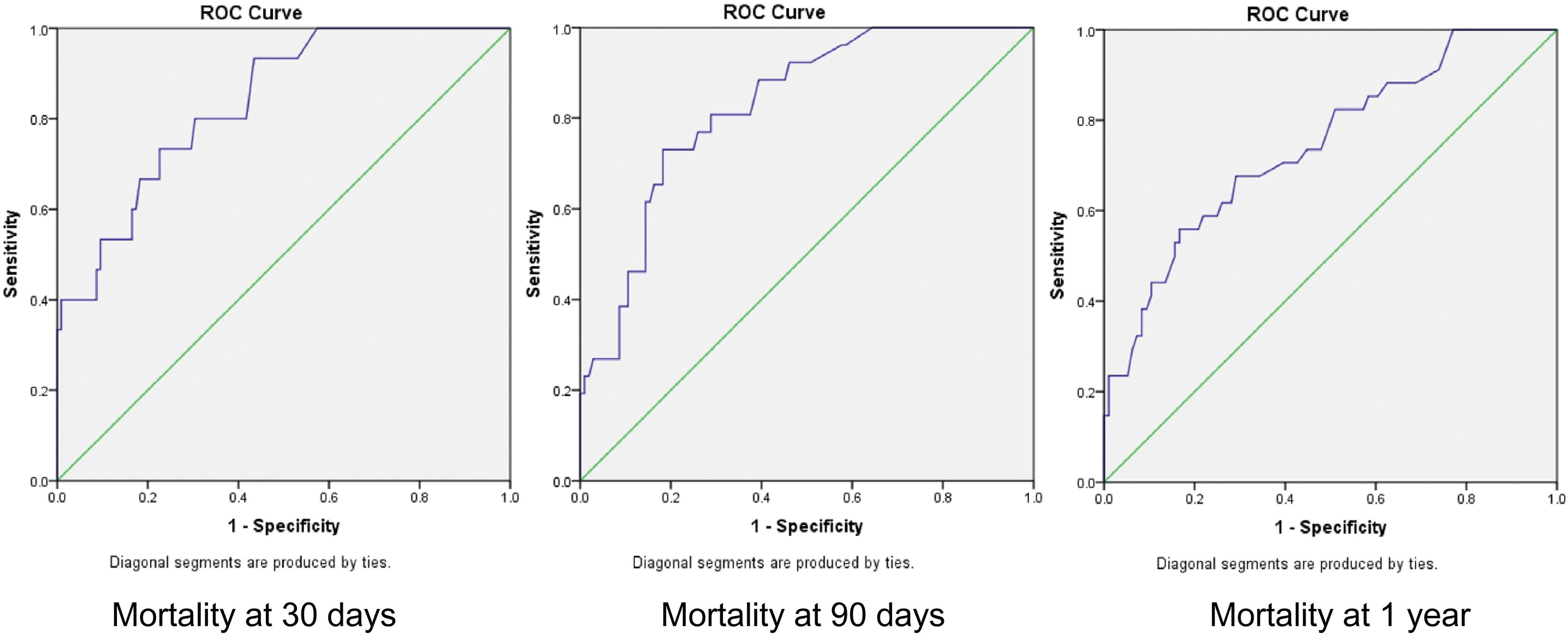 Receiver operating characteristic curves for MAYO score predicted mortality.