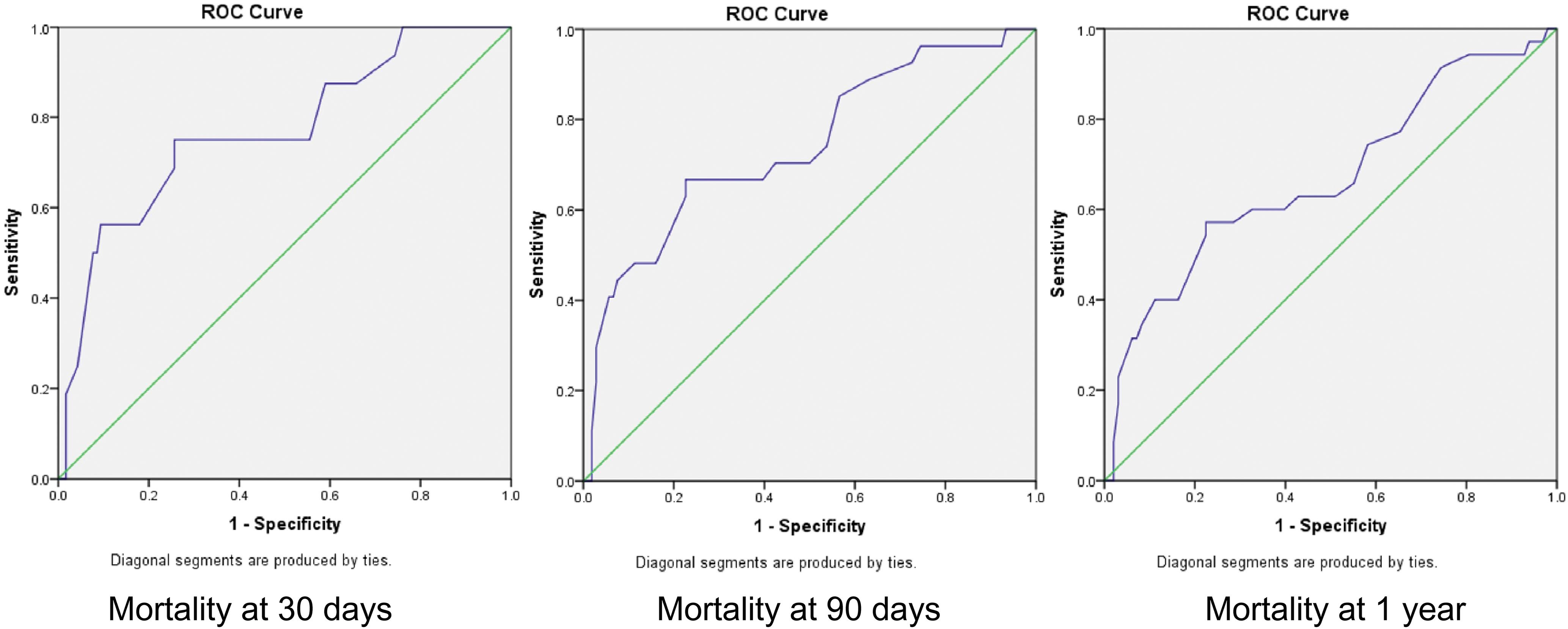 Receiver operating characteristic curves for MELD-Na score predicted mortality.
