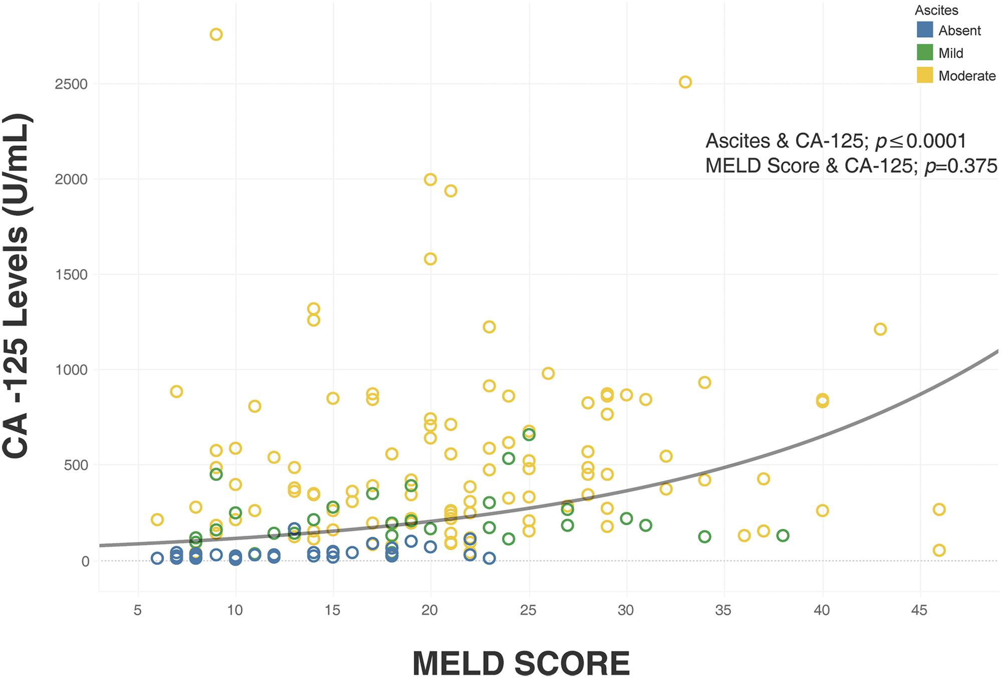 Linear regression analysis of CA-125 with MELD and degree of ascites.