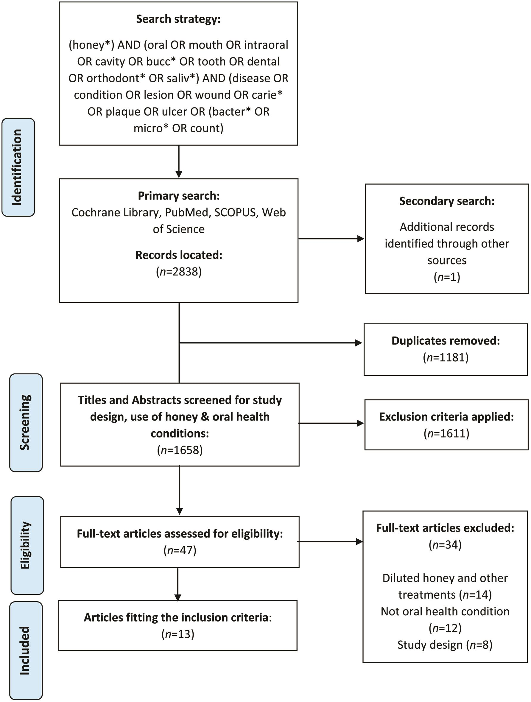 Search strategy and article selection process according to the Preferred Reporting Items for Systematic Reviews and Meta-Analyses (PRISMA) Guidelines.