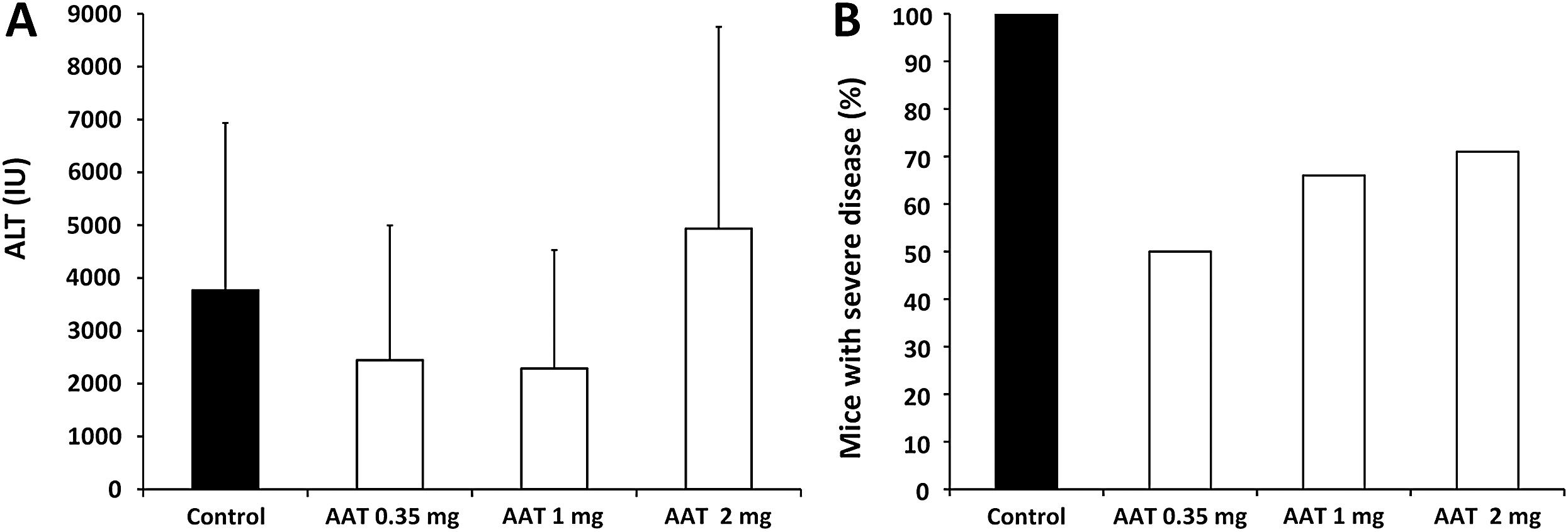 Effect of AAT on immune-mediated liver damage in the ConA-induced hepatitis model.