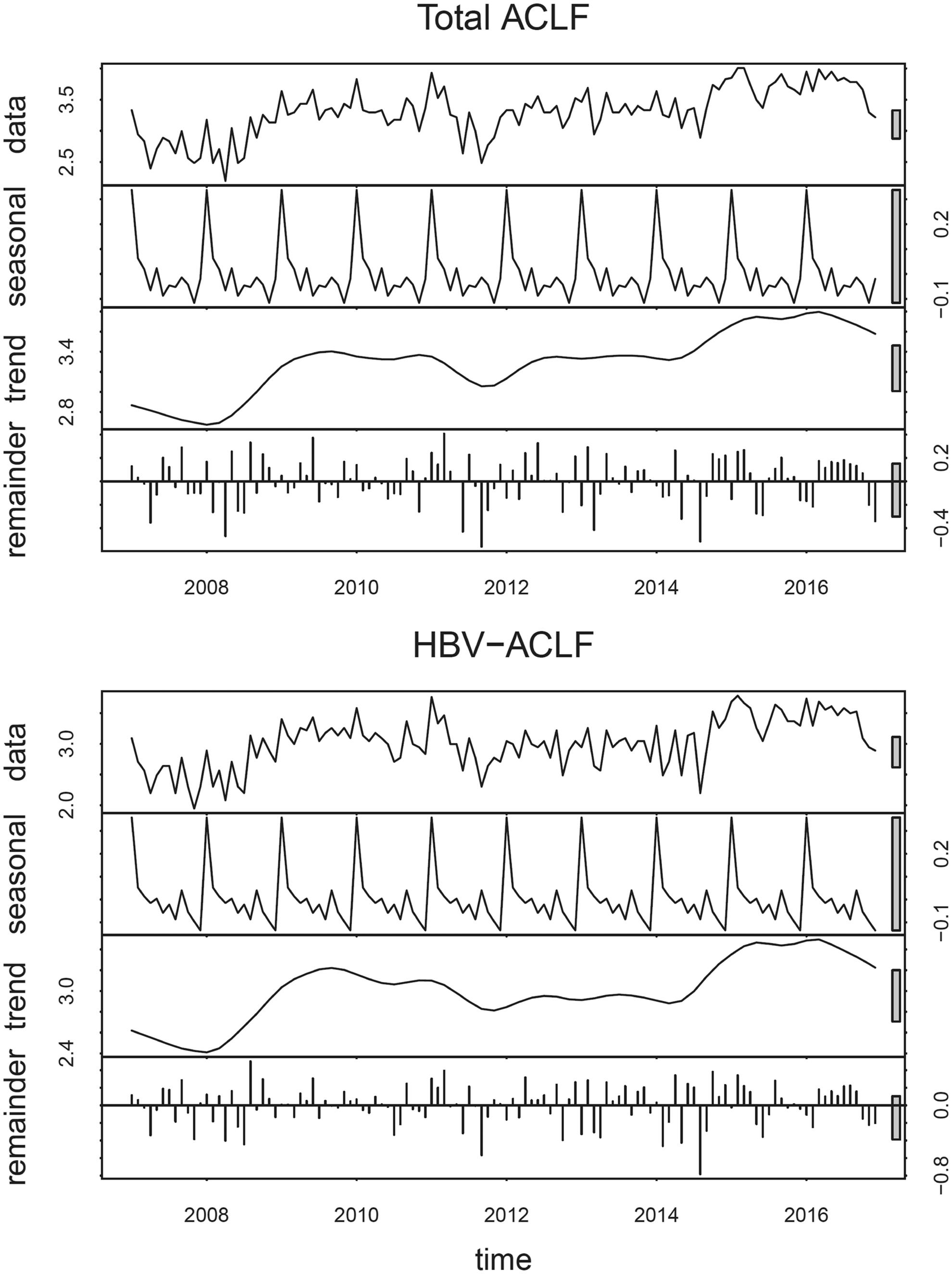 The seasonal variations of ACLF over 10 years.