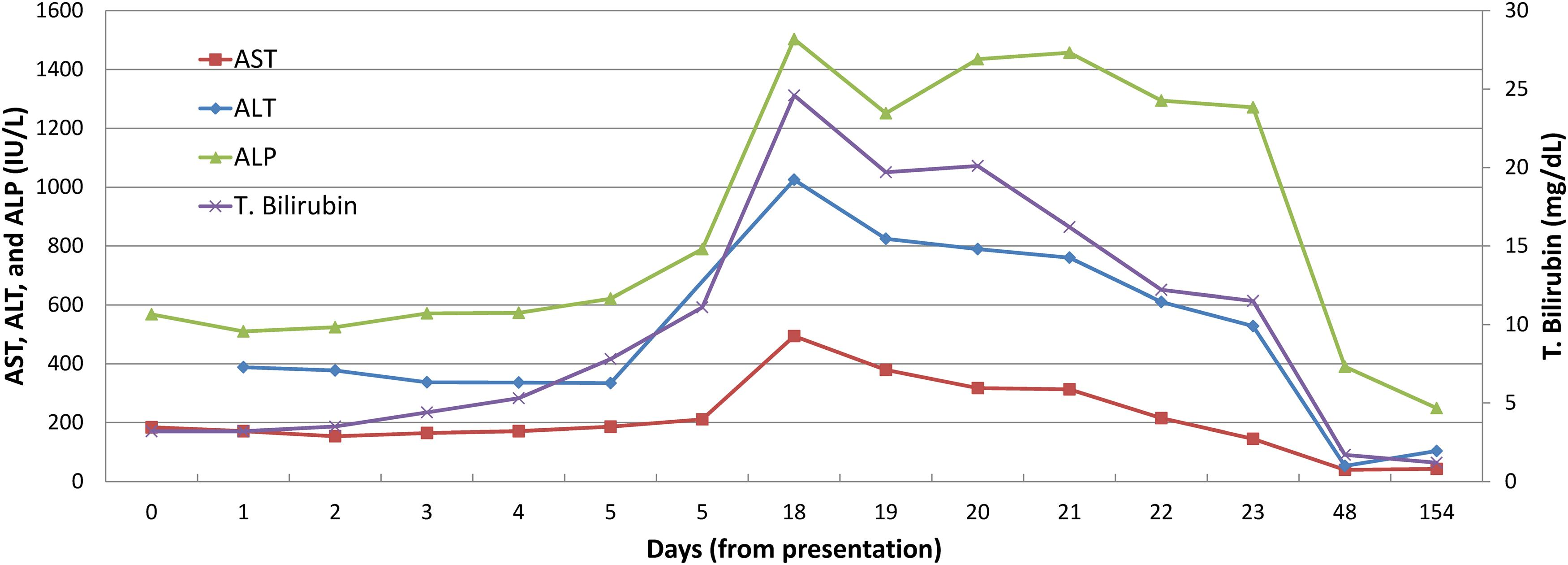 Liver panel trend throughout the course of liver injury.