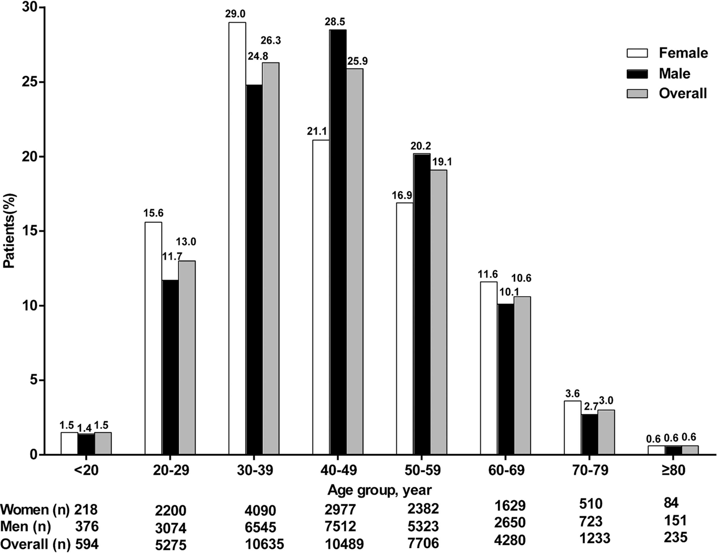Age distribution of chronic hepatitis B virus infection by sex in 40,431 patients.