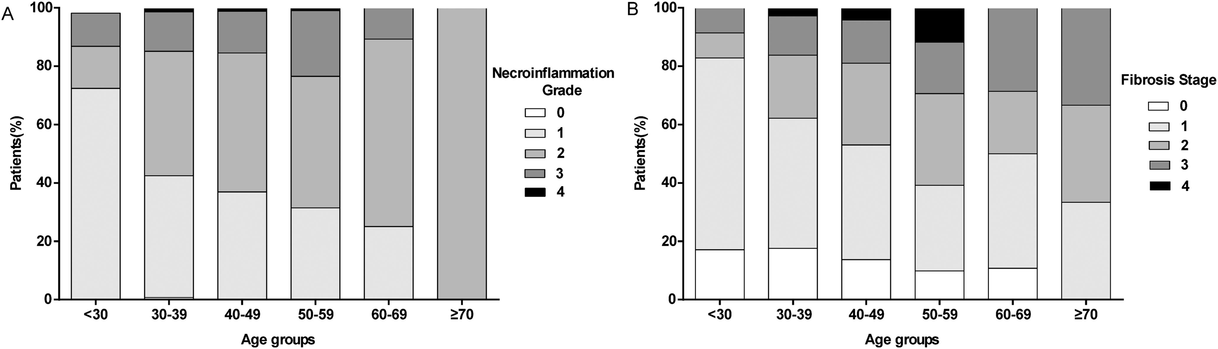 Distribution of (A) the necroinflammation grade and (B) fibrosis stage in 485 patients.