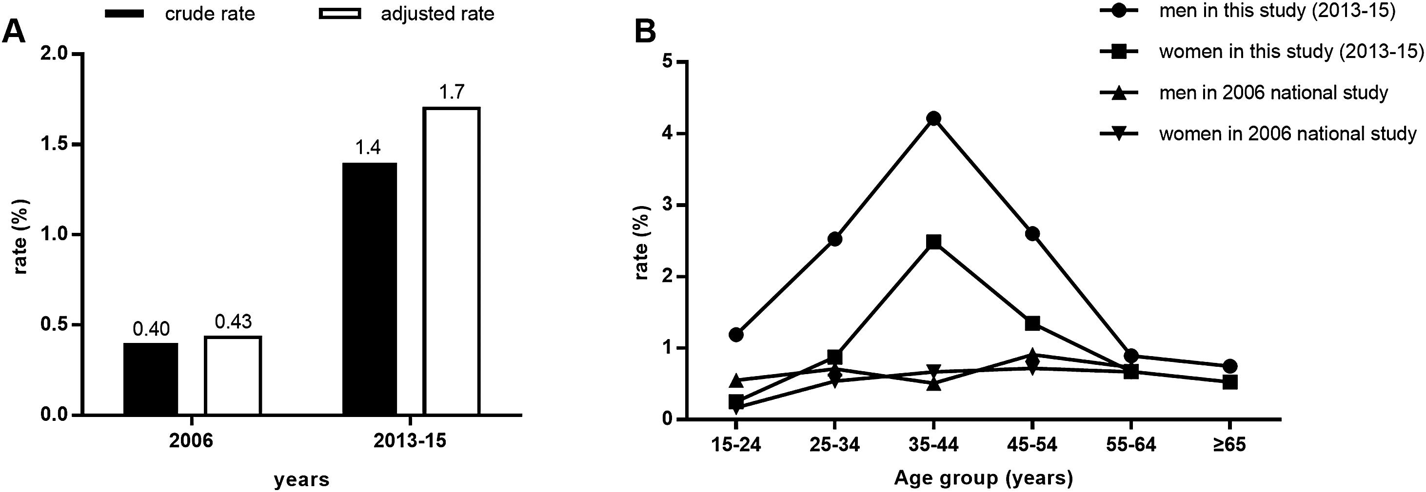 Overall prevalence (A) and age-specific prevalence of HCV-Ab stratified by sex (B) in this 2013–15 study and the 2006 national study<sup>*</sup>.