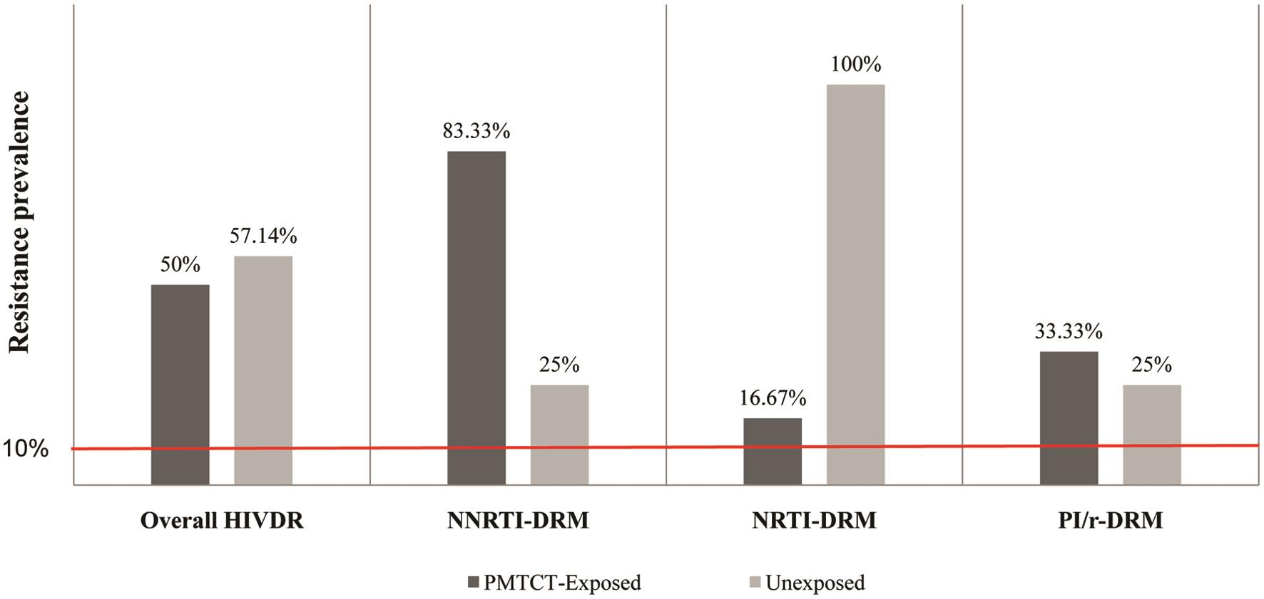 Distribution of pre-treatment HIV drug resistance according to PMTCT-exposure.
