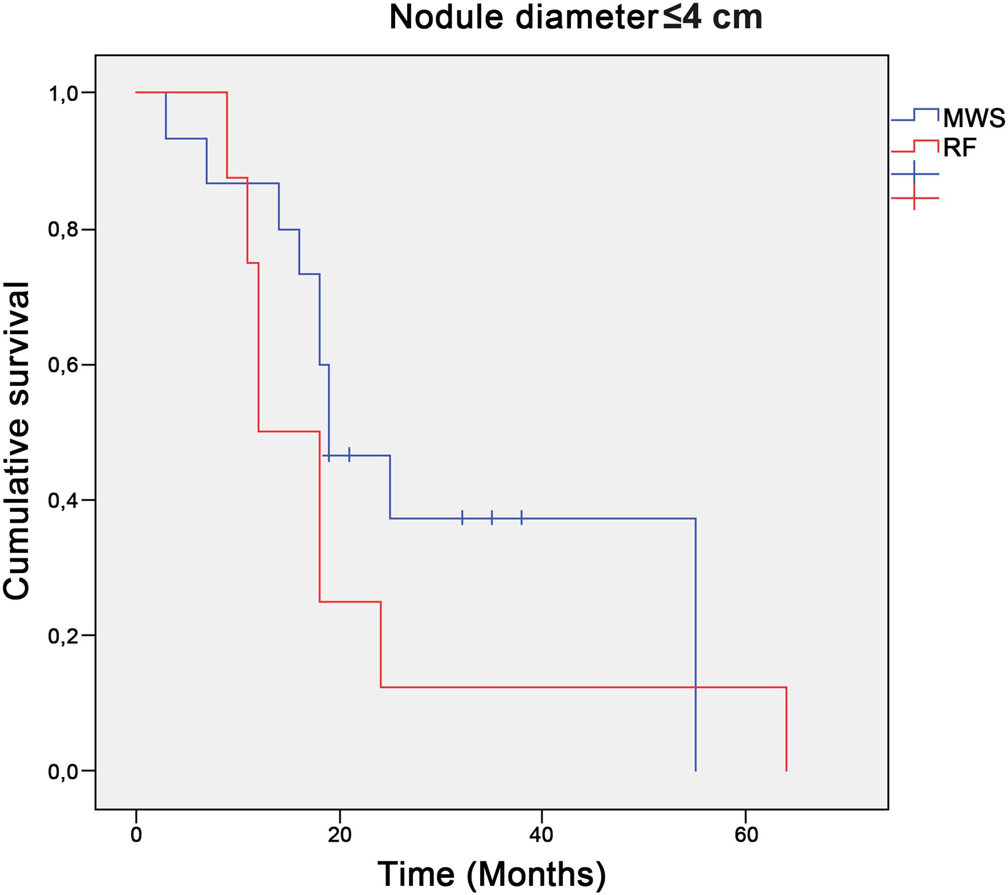 Overall survival of patients with nodules ≤4 cm treated with MWSA vs. patients treated with RFA.