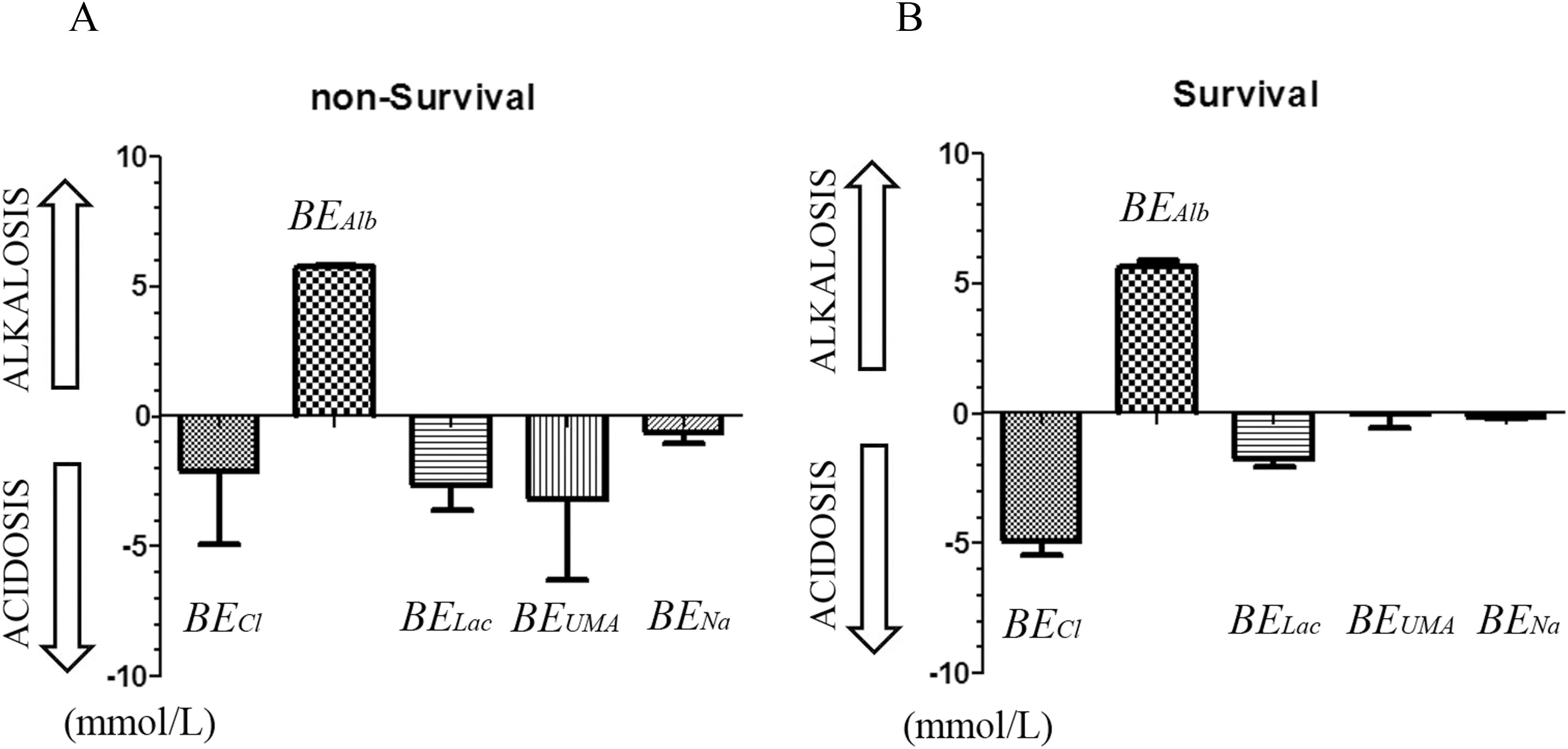 Disequilibrium of metabolic acid-base disorders in CICPs with AKI between non-survivors and survivors.