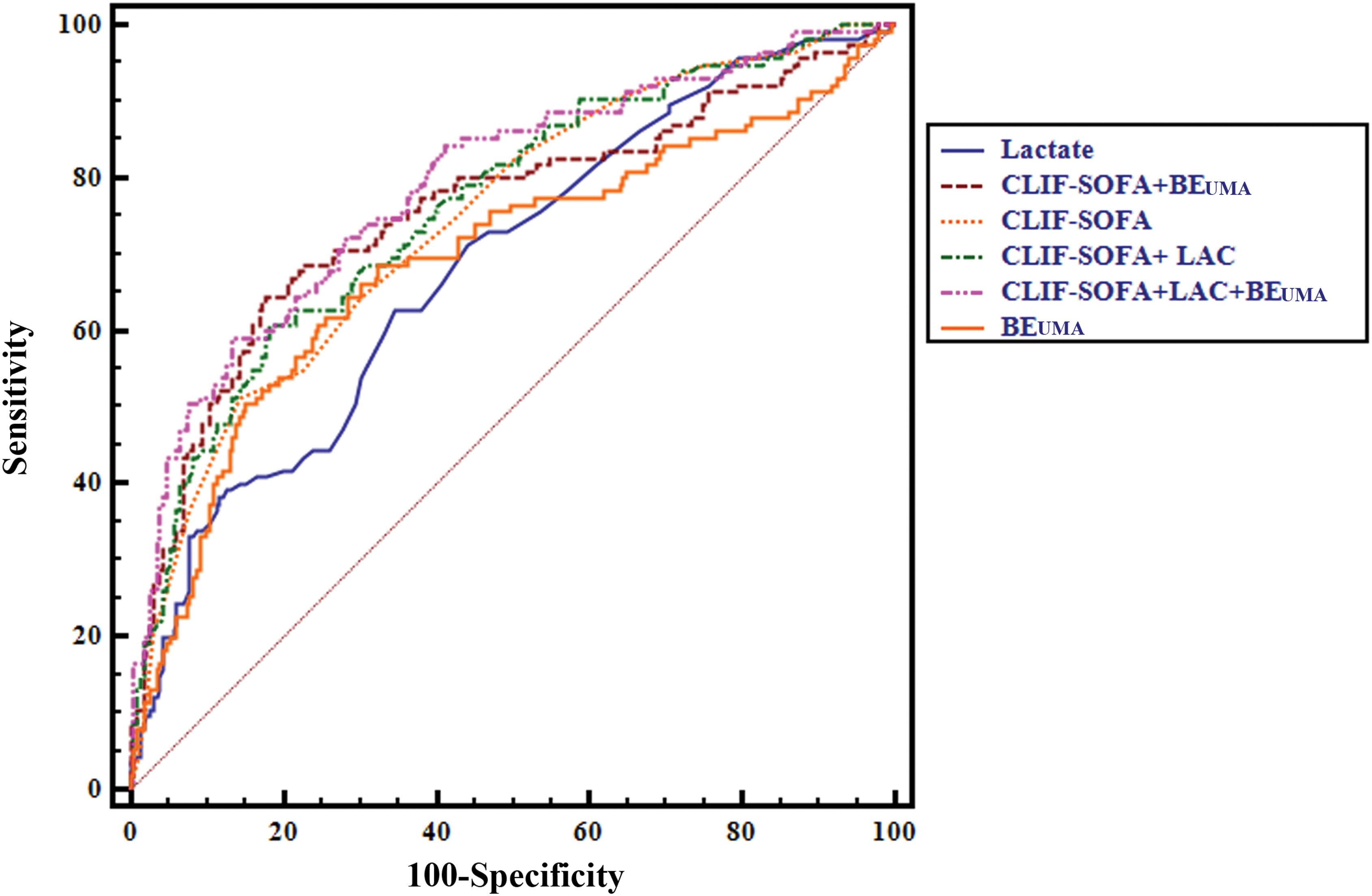 Area under the receiver operating characteristic curve analysis of different models in predicting 30-day mortality.