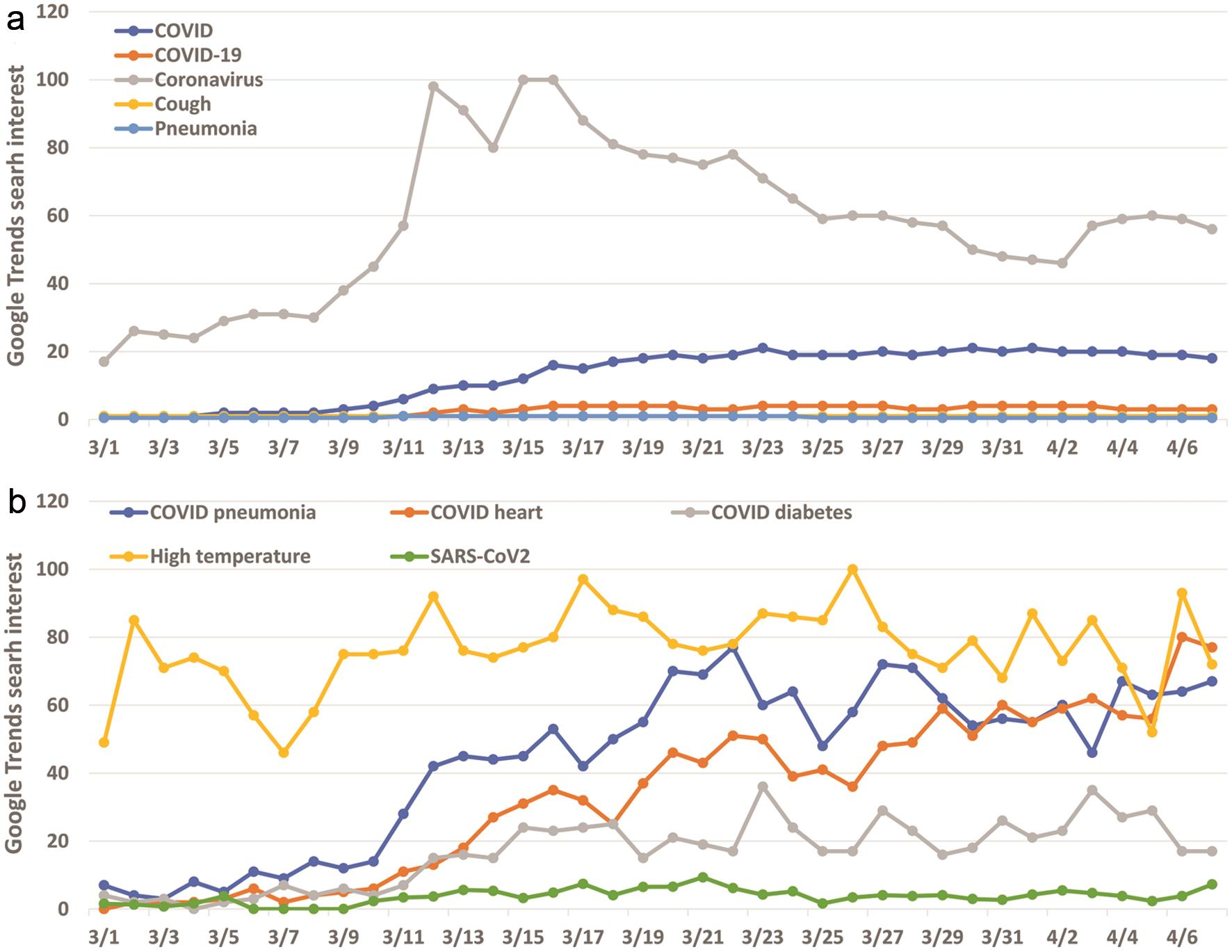 Trends in search-interest of COVID-19-related terms.