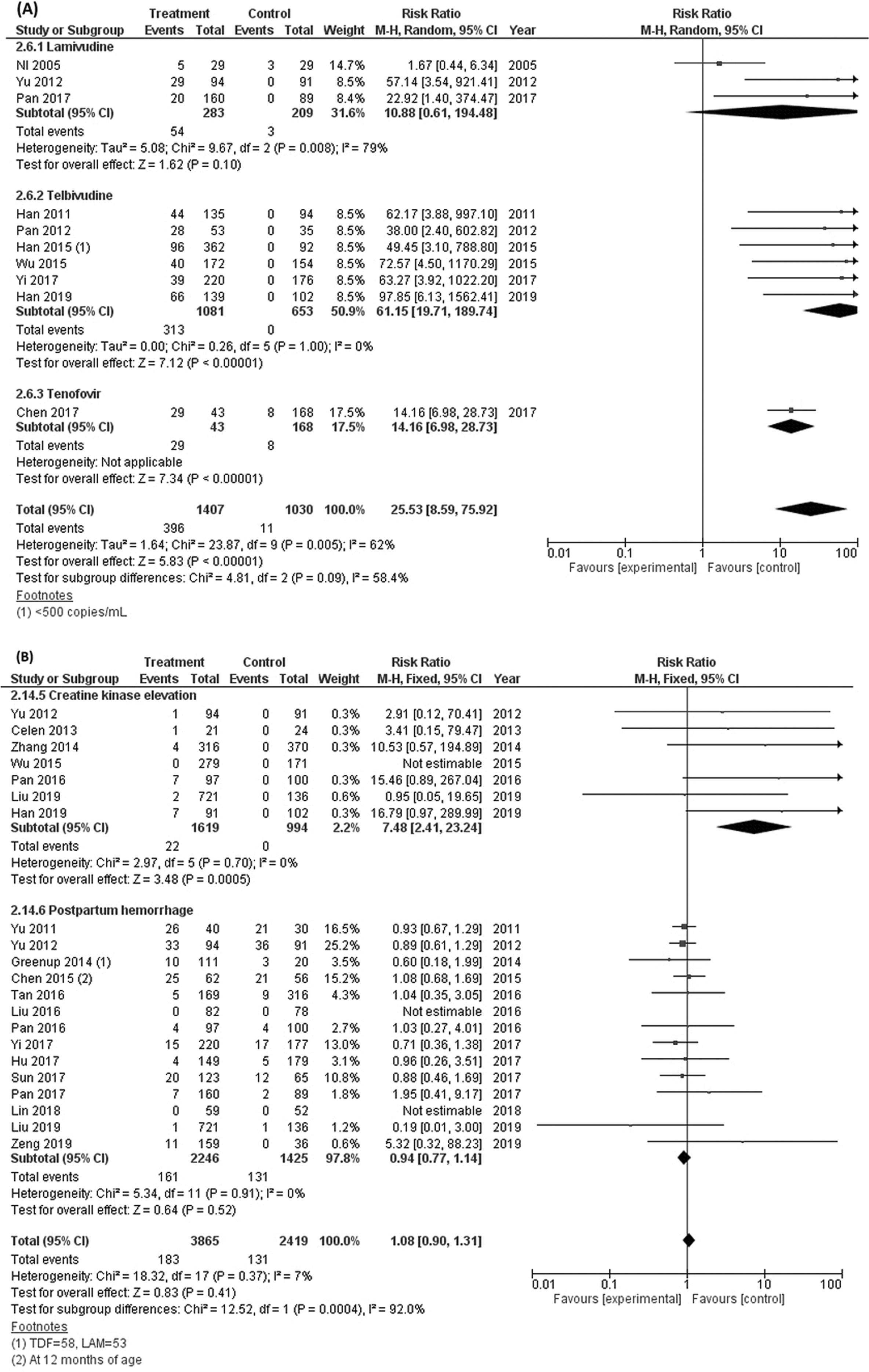 Forest plots of the rate of making HBV DNA undetectable (A) and creatine kinase elevation, postpartum hemorrhage (B) in mothers following NA therapy during pregnancy.