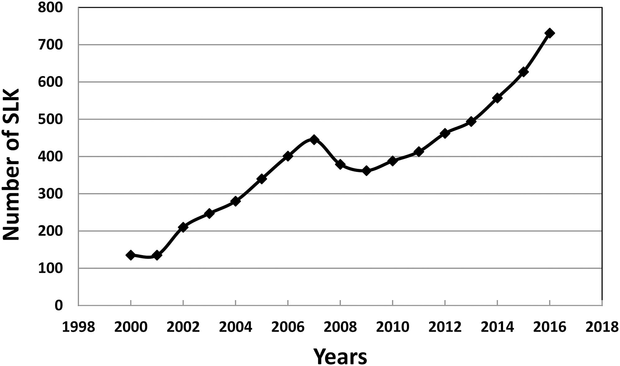 SLK transplantation by year in the USA.