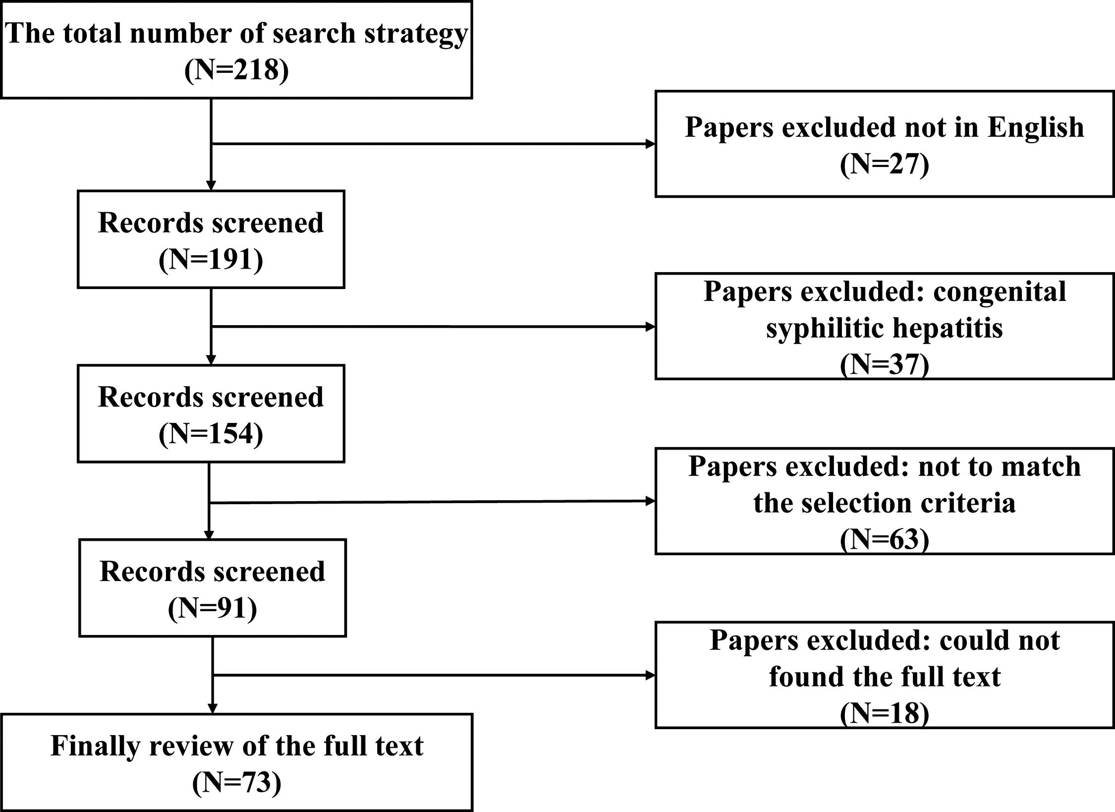 A flow chart of the procedure followed for this systematic review.