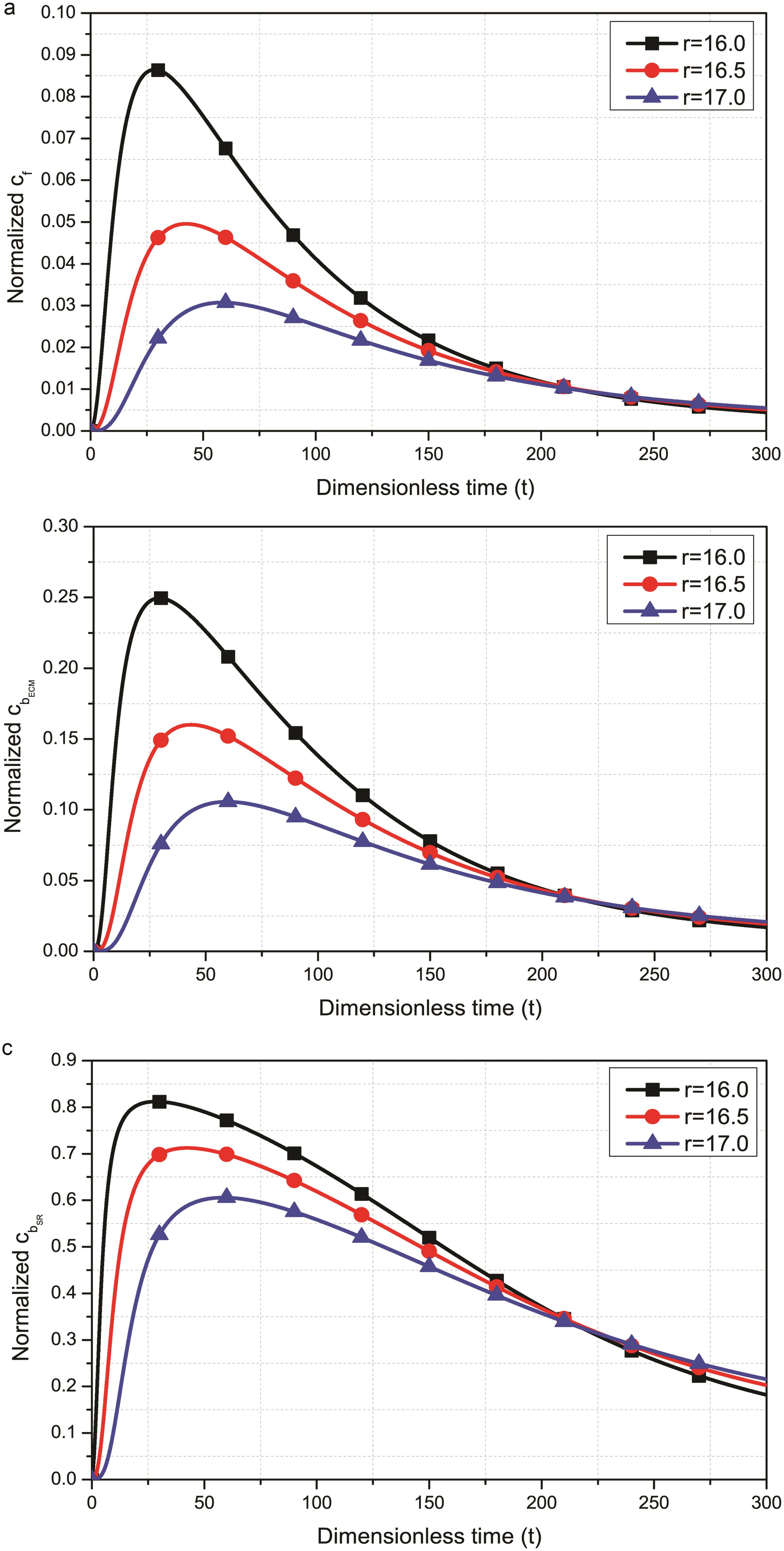 Drug concentration in the vessel wall versus time for different radial positions at <italic>z</italic> = 21.5.