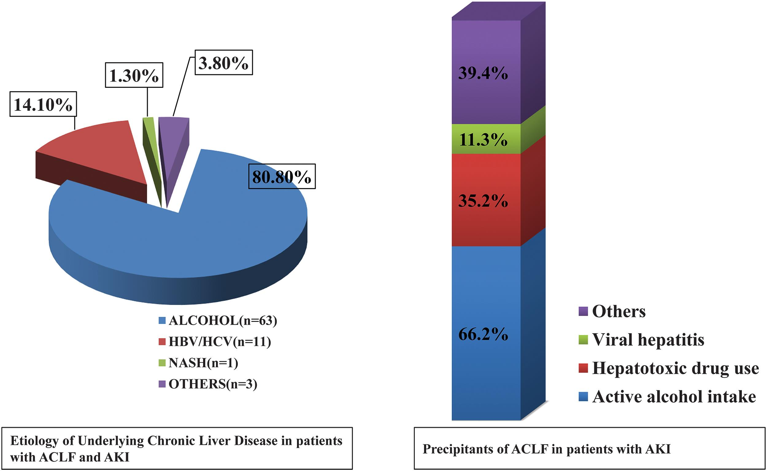 Etiology of underlying chronic liver disease and the precipitants in ACLF patients with AKI.