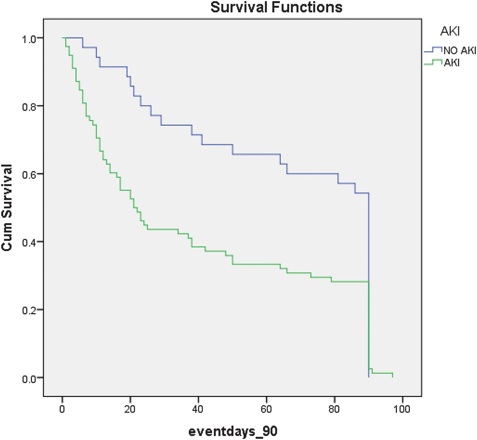Kaplan-Meier survival curves comparing survival at day 90 for participants with ACLF with and without AKI at admission.
