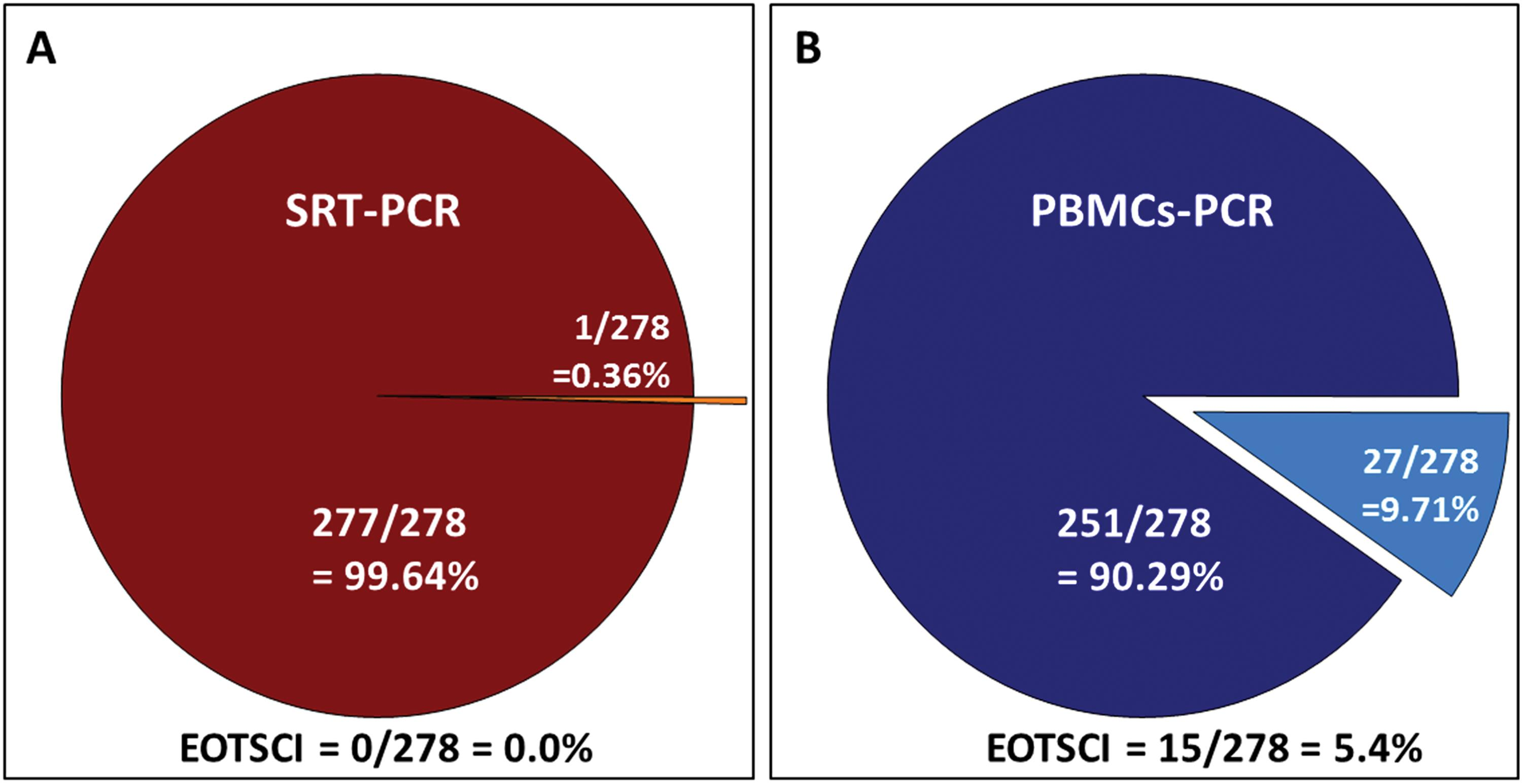 Comparison of PBMCs and SRT PCRs yields after OAT at the end of the CTF2 protocol application including 12-week SVR.