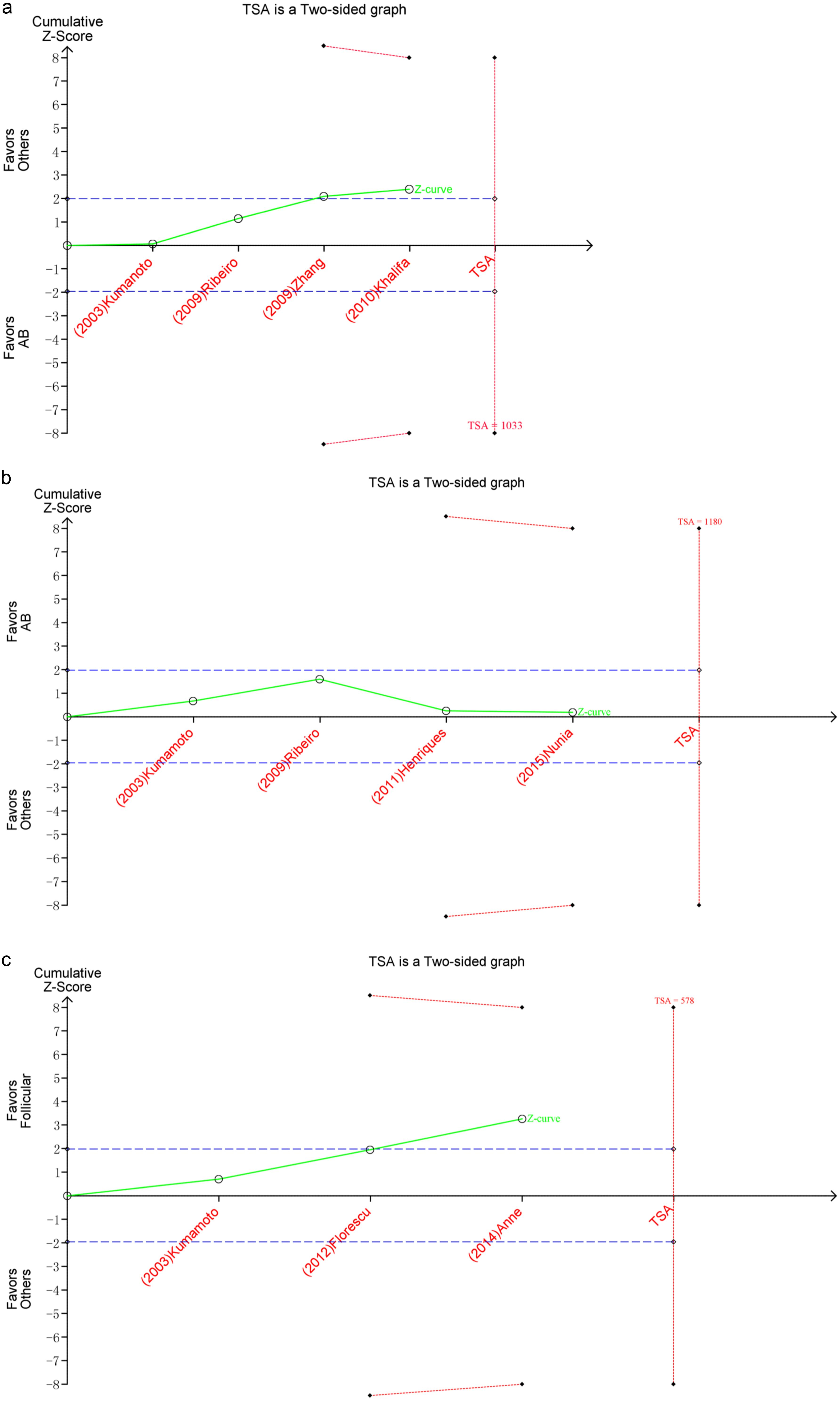 Trial sequential analysis of this meta-analysis.