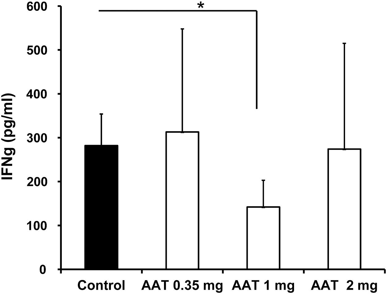 Effect of AAT on the inflammatory response in the ConA-induced hepatitis model.