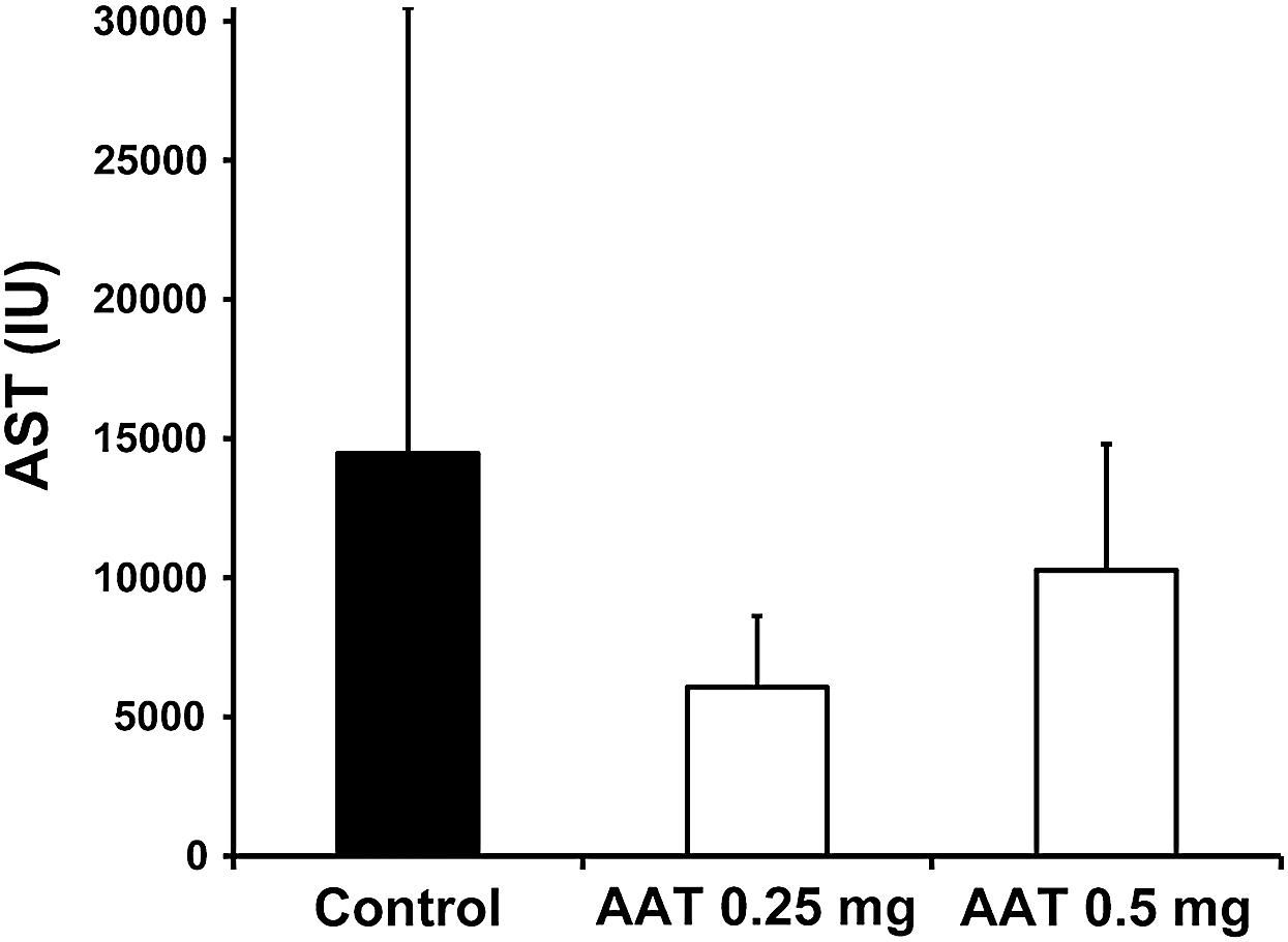 Effect of AAT on APAP-induced liver damage.