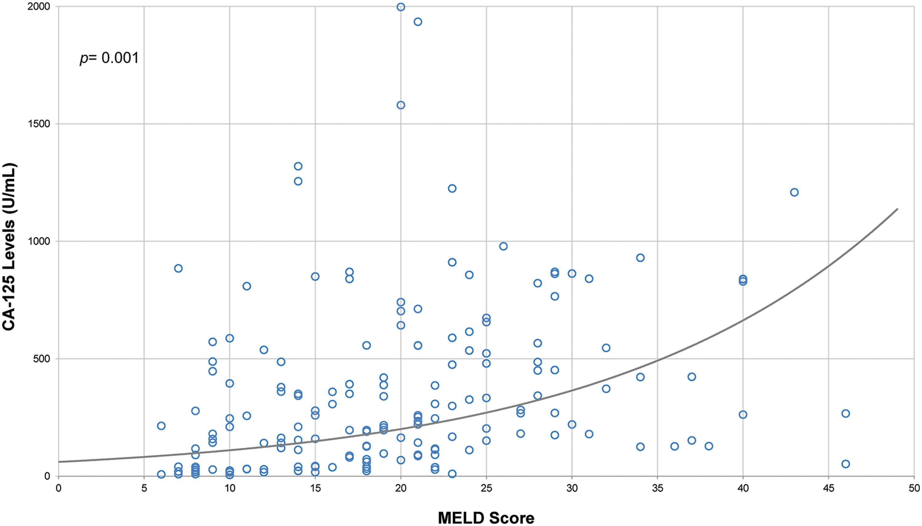 Scatter plot of linear regression analysis of MELD score and CA-125 antigen.