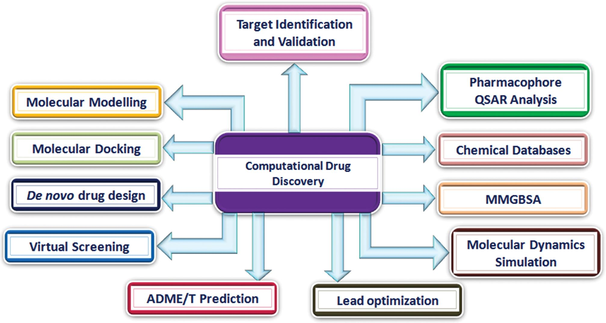 Approaches of computational drug discovery.