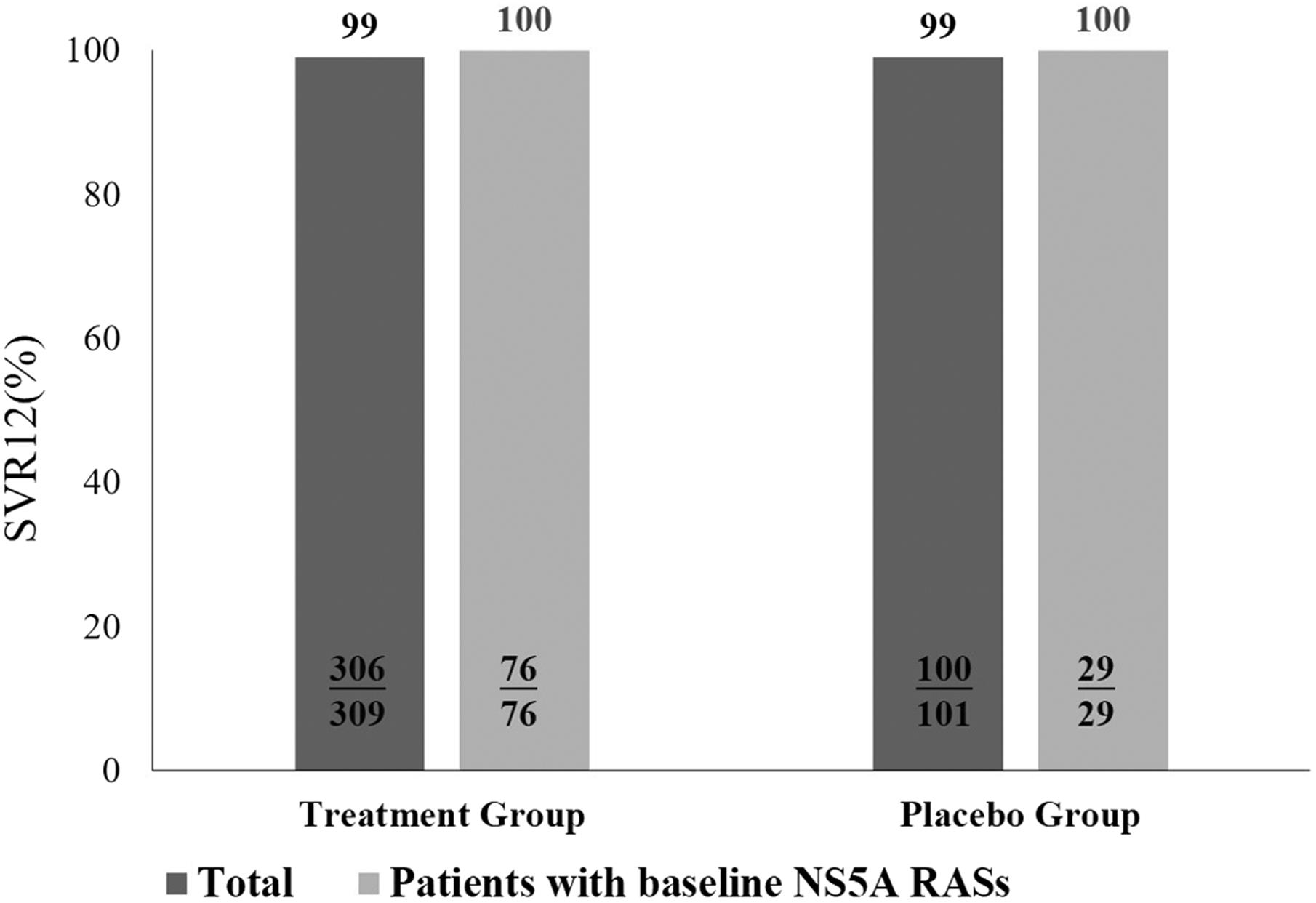 Virological response of patients with baseline resistance-associated species.