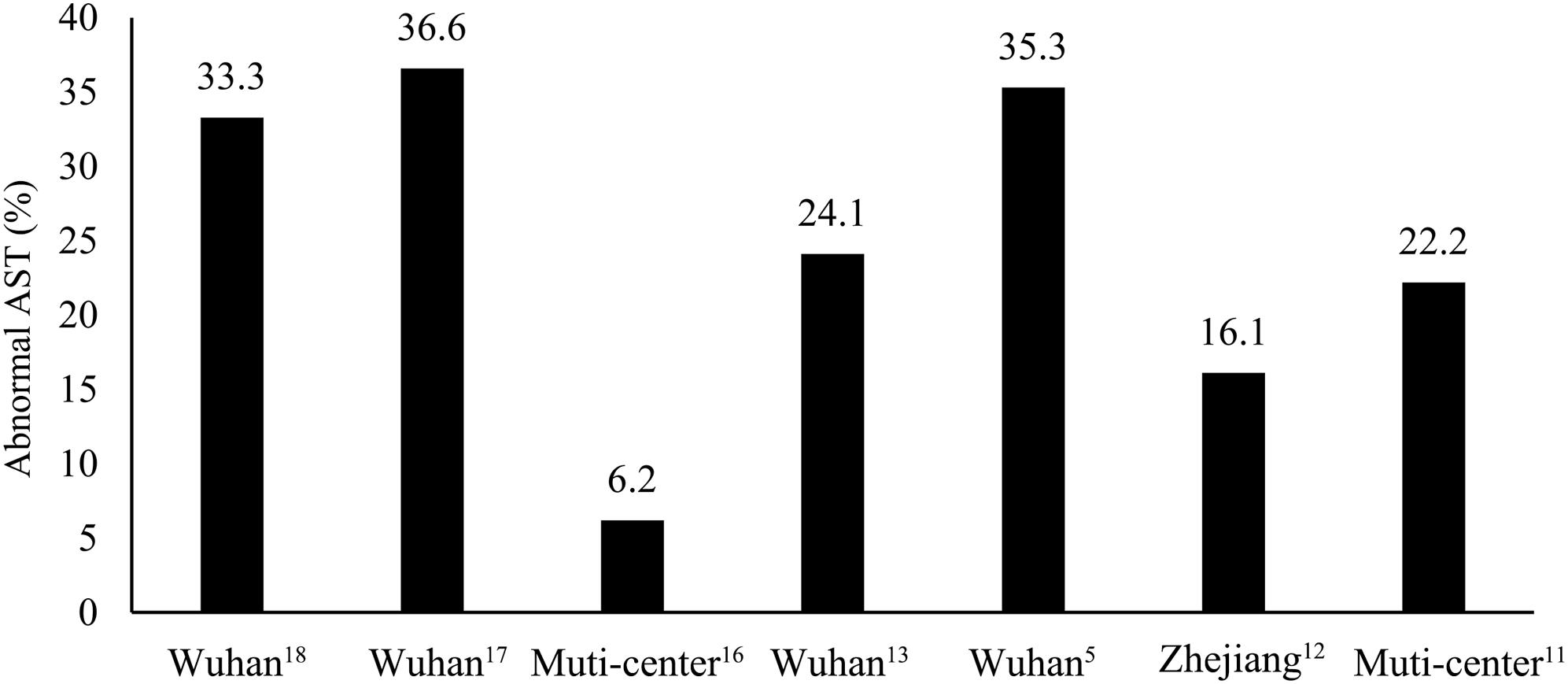 Proportion of patients with liver dysfunction in Chinese regions: Wuhan and outside Wuhan.