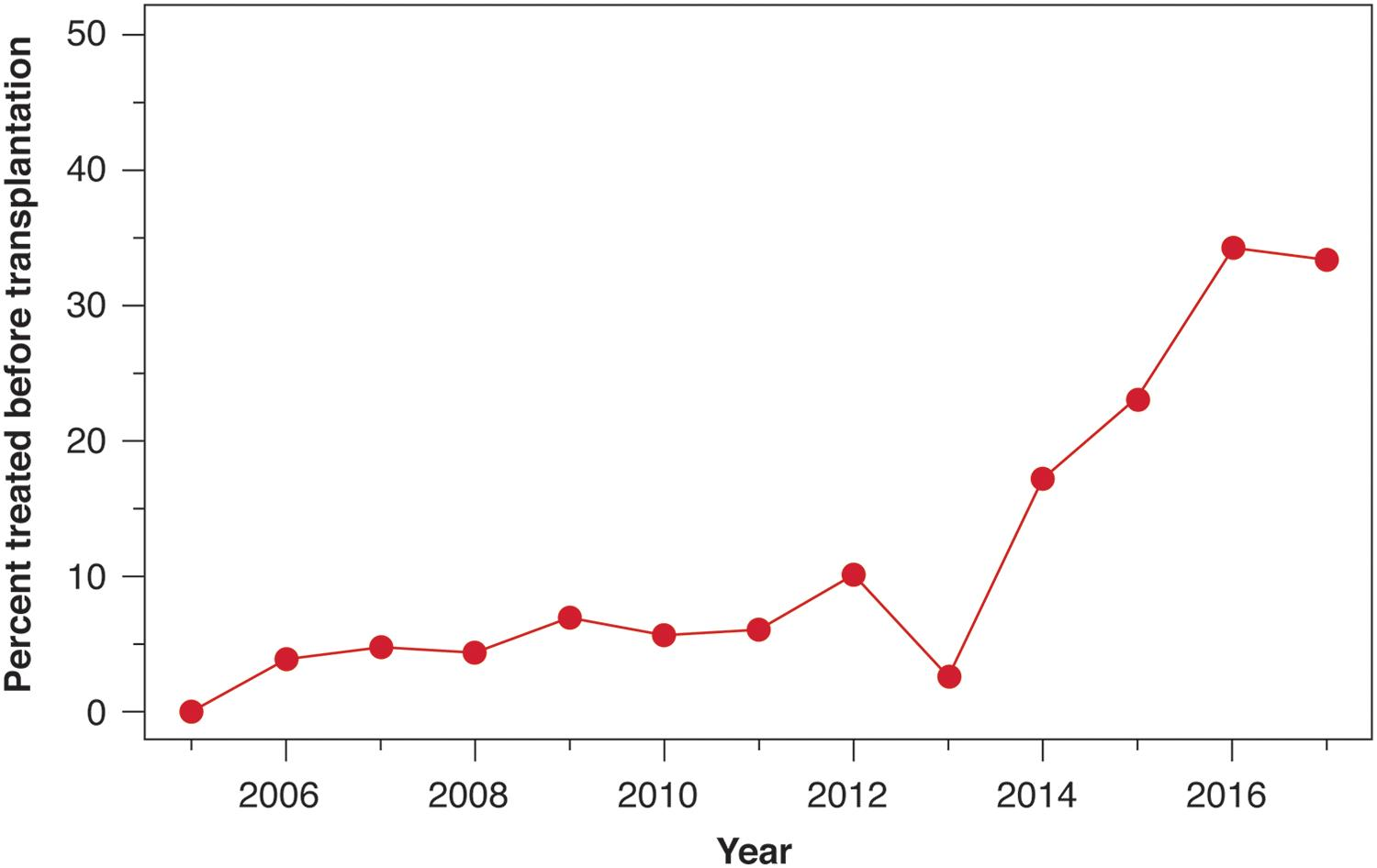 Percentage of recipients treated before liver transplantation by year.