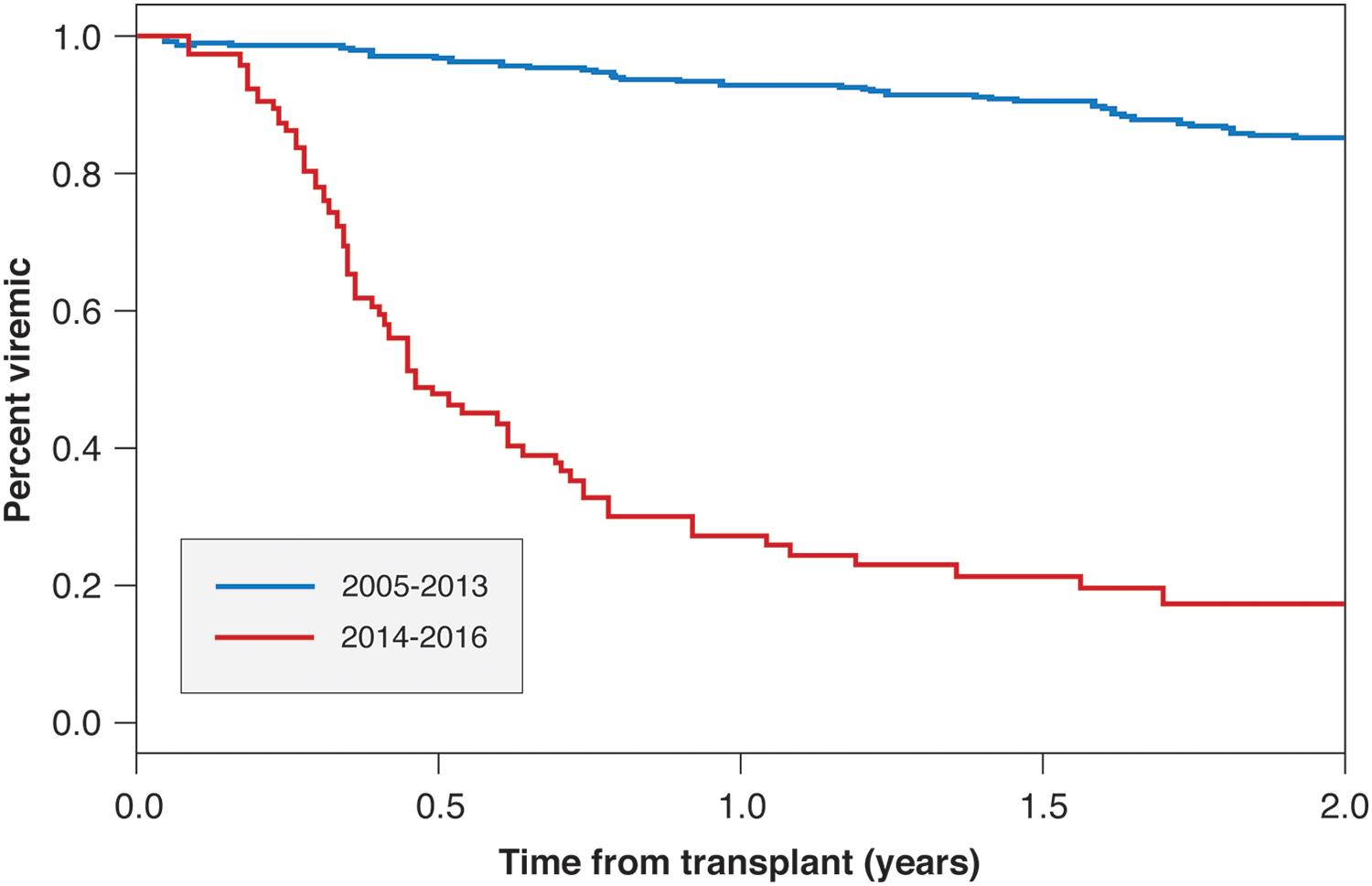 Time to sustained viral response after liver transplant in eligible recipients.