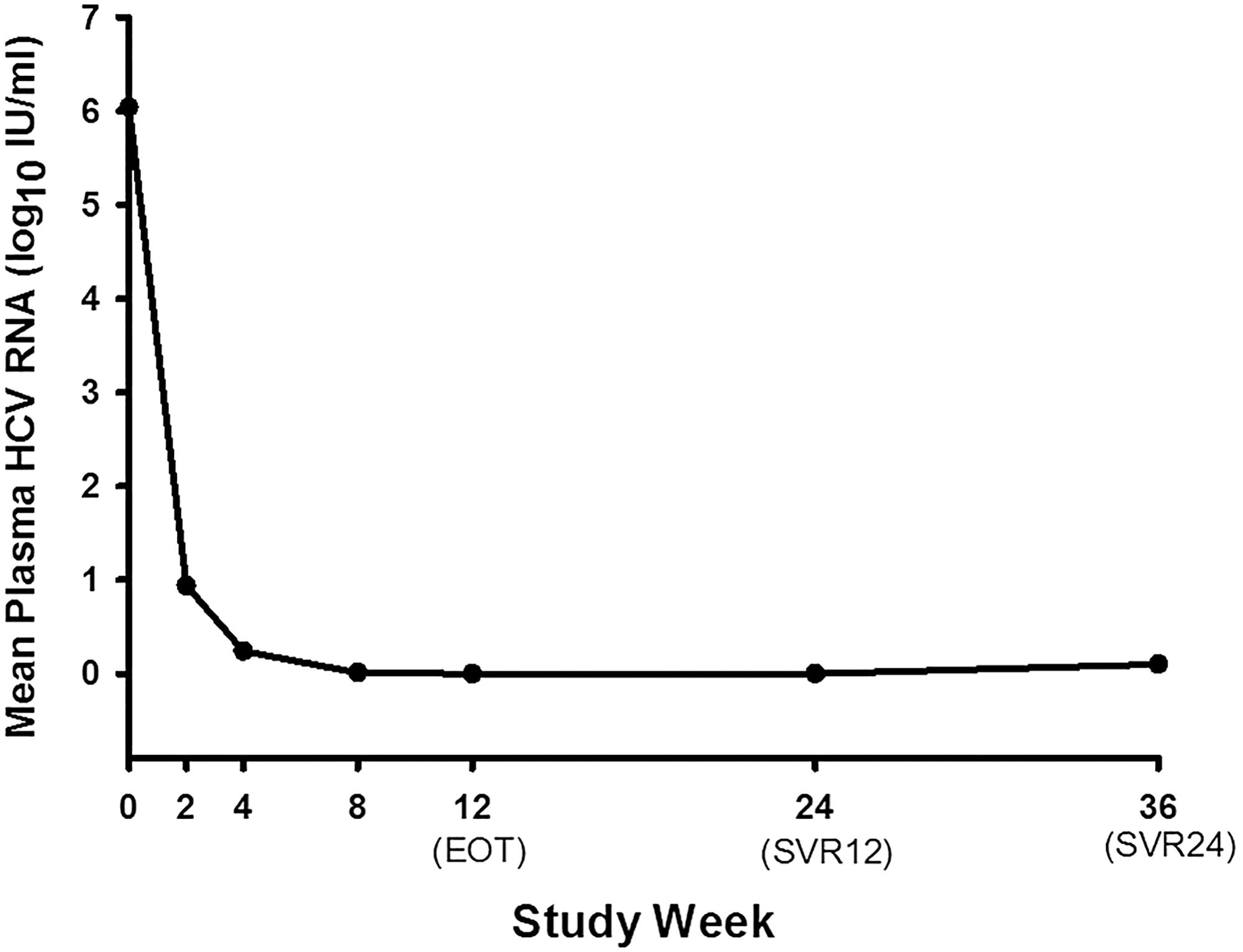Mean plasma HCV RNA change during the treatment of all the patients who completed the treatment.