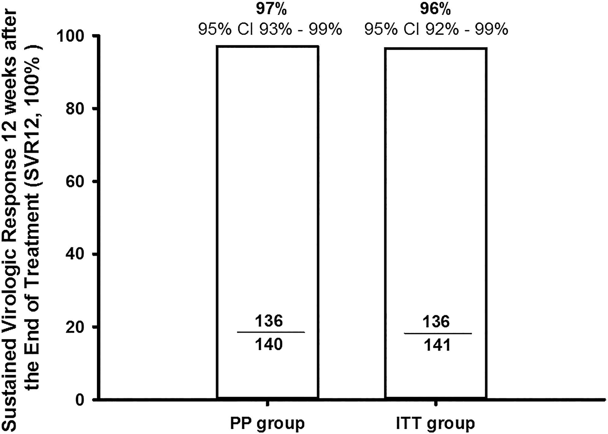 SVR 12 weeks after the end of treatment (SVR12) in PP group (<italic>n</italic> = 140) and ITT group (<italic>n</italic> = 141).